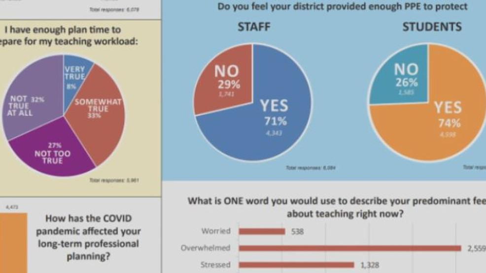 NSEA exige acciones para mantener a los maestros y estudiantes a salvo del COVID-19