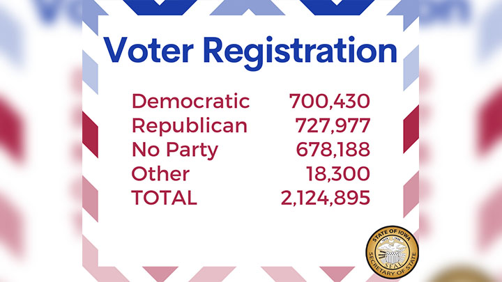 Los habitantes de Iowa rompen el récord estatal de registro de votantes nuevamente